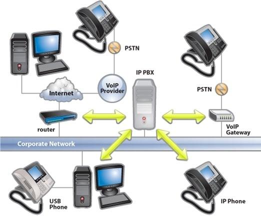 ¿Qué es PBX?
